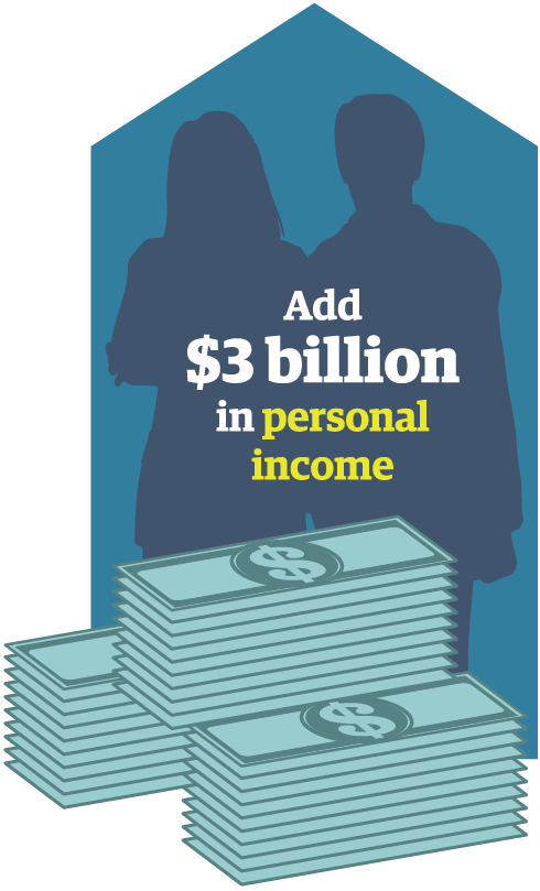 Add $3 Billion in Personal Income
