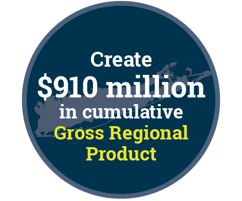 Create $910 million in cumulative Gross Regional Product