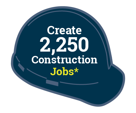 Create 2,250 Construction Jobs*