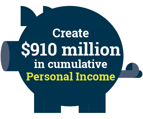 Create $910 million in cumulative Personal Income
